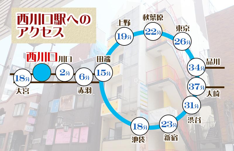 西川口 レンタルスタジオ アクセス,所在地